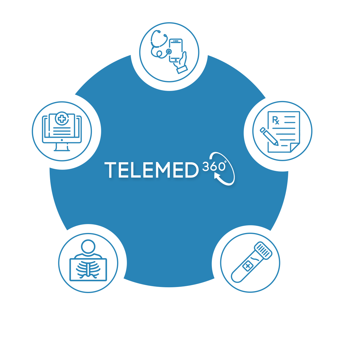 Digital graphic of Telemed360 and medical icons
